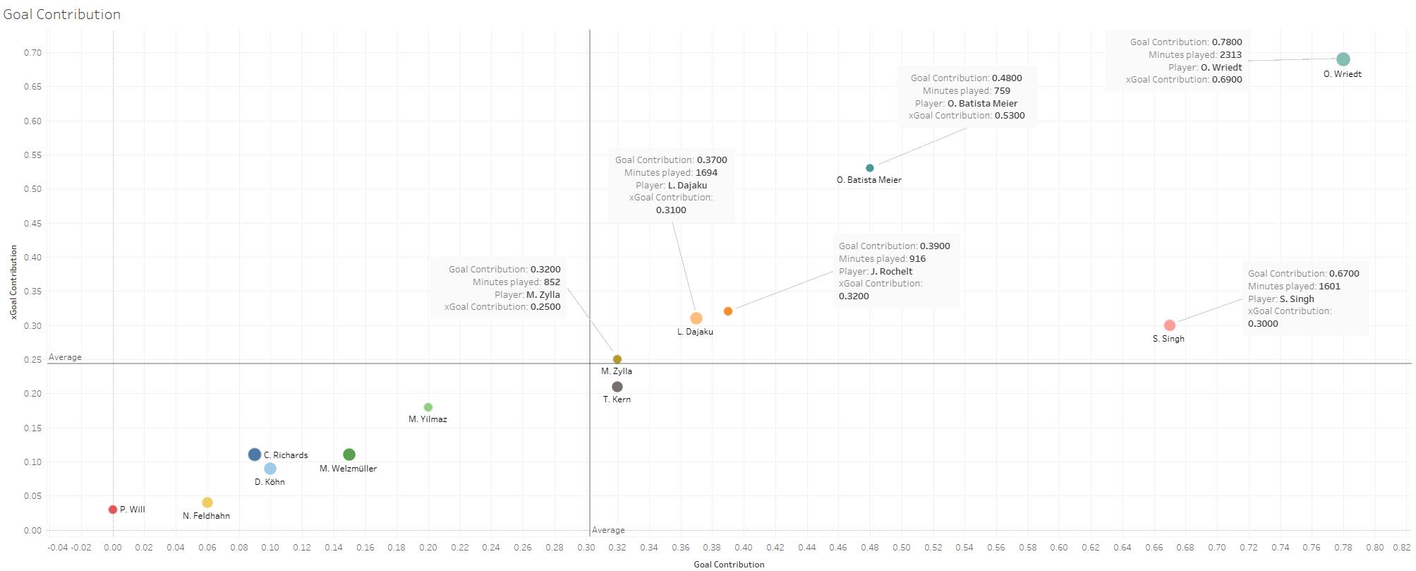 scouting Bayern Munich's academy - data analysis statistics