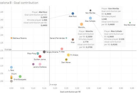 Scouting Barcelona's academy - data analysis statistics