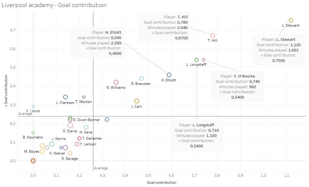 Scouting Liverpool's academy - data analysis statistics