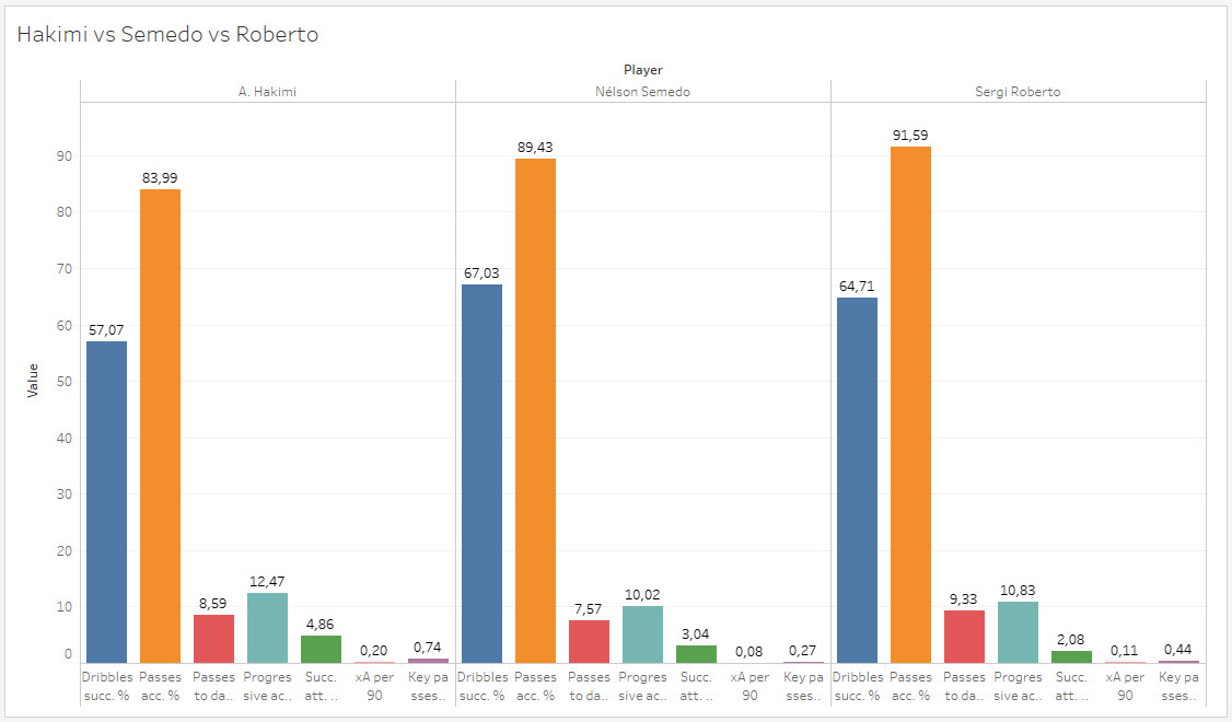 Finding a new right-back for Barcelona - data analysis statistics