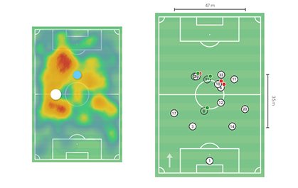 Rose Lavelle 2019: OL Reign Opposition Analysis - scout report tactical analysis tactics