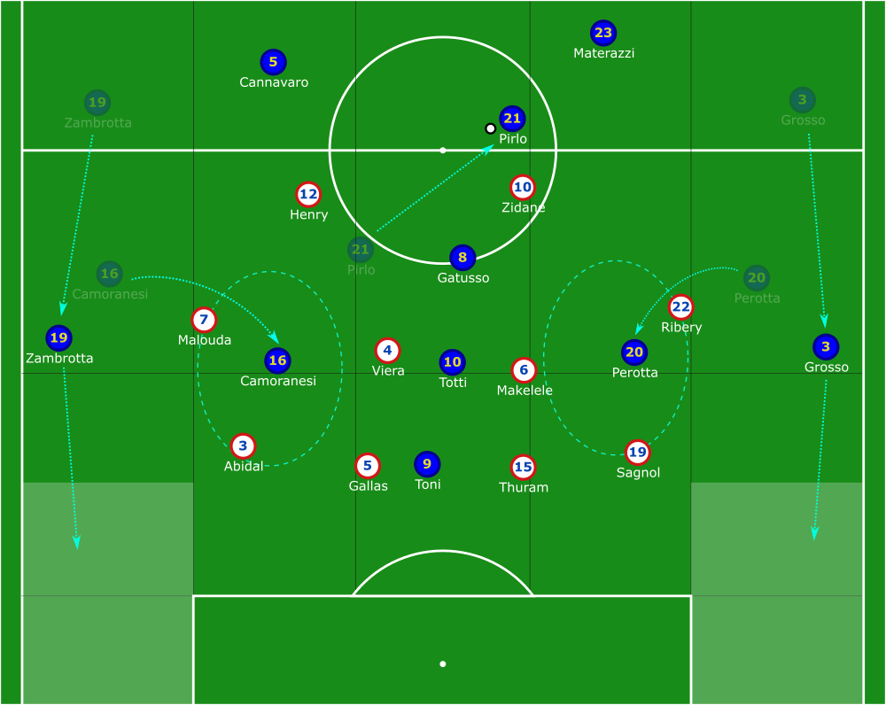 FIFA World Cup 2006: Italy vs France - tactical analysis tactics