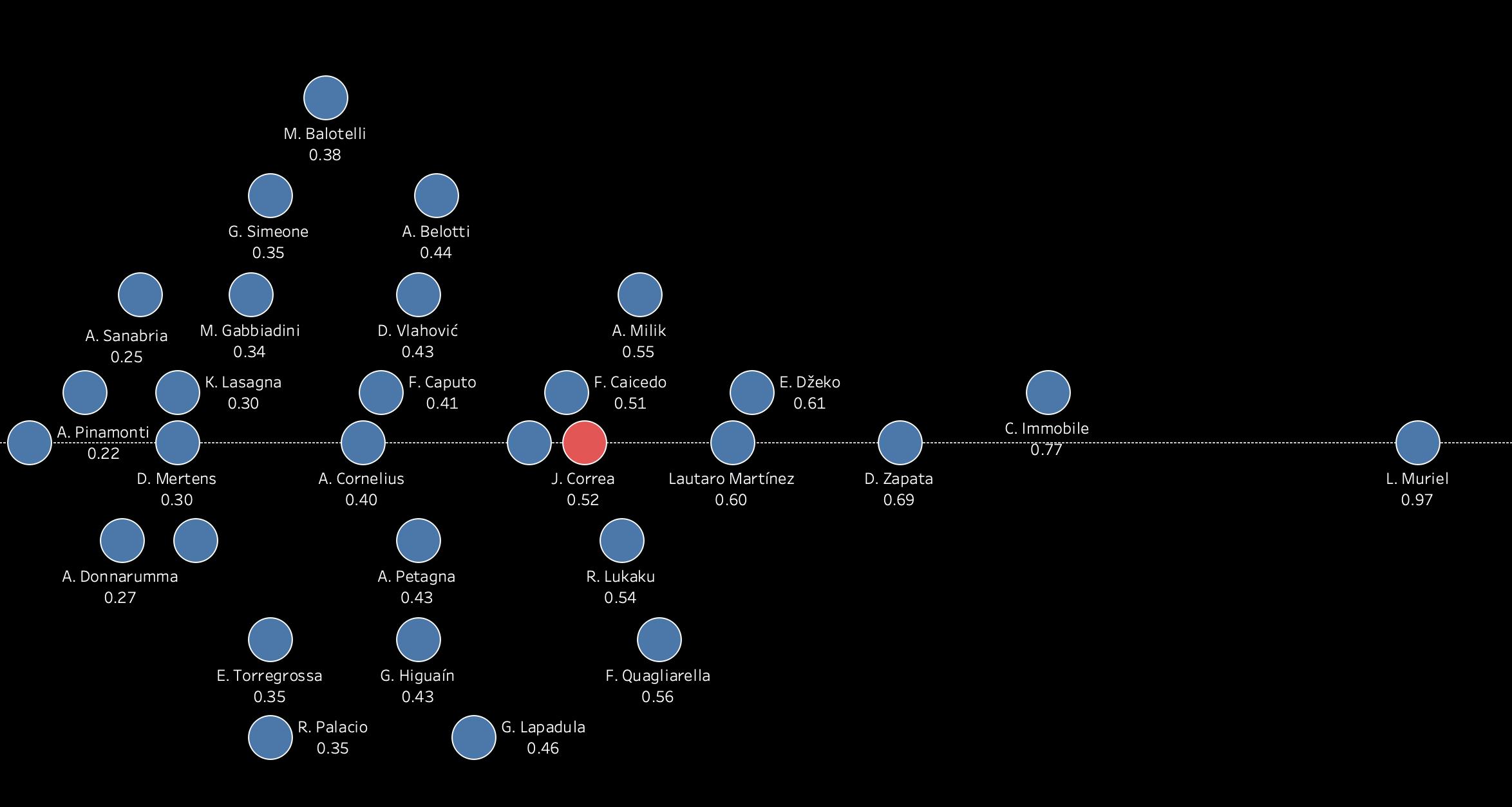 Joaquin Correa 2019/20 - scout report tactics