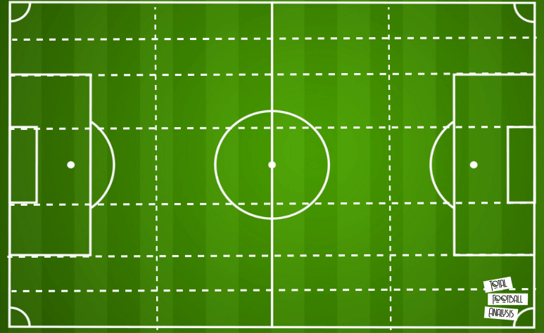 Coaching Theory: Intro to Constraints Led Approach tactical analysis tactics