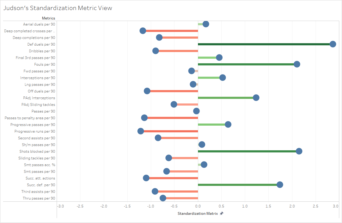 Major League Soccer 2019: Statistically Best Central Defensive Midfielders Part Two - data analysis statistics