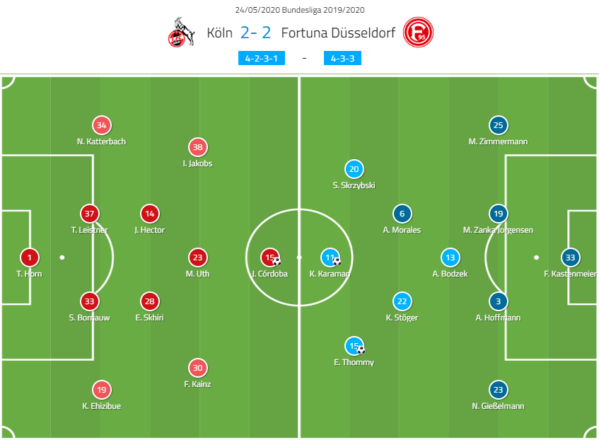 Bundesliga 2019/20: FC Koln vs Fortuna Dusseldorf – tactical analysis tactics