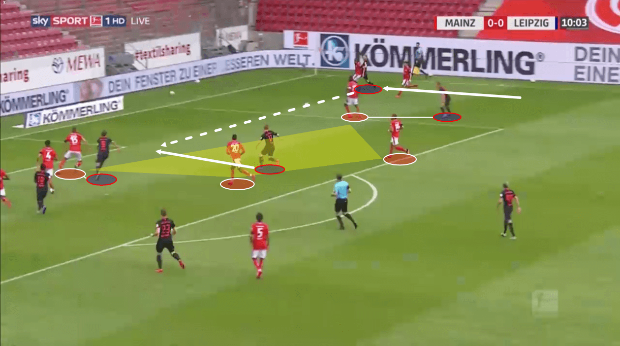 Bundesliga 2019/20: Mainz vs RB Leipzig – tactical analysis tactics