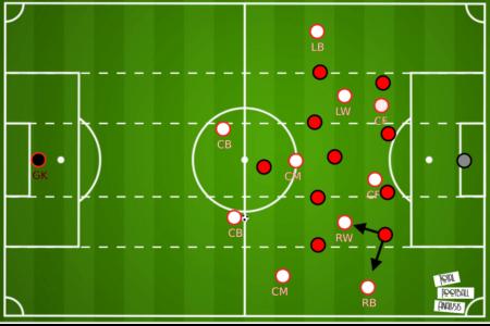 Ralf Rangnick - tactical analysis tactics