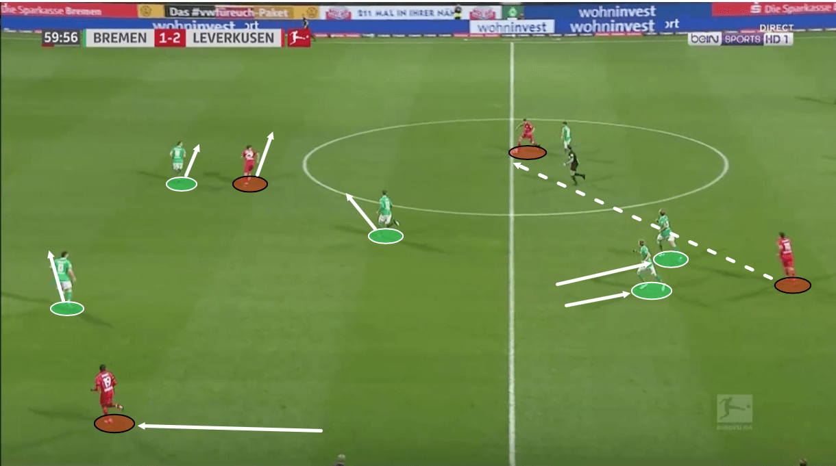 Bundesliga 2019/20: Werder Bremen vs Bayer Leverkusen – tactical analysis tactics