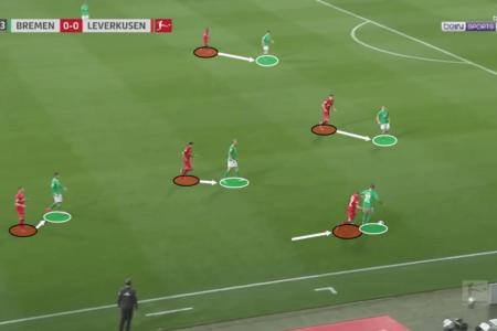 Bundesliga 2019/20: Werder Bremen vs Bayer Leverkusen – tactical analysis tactics