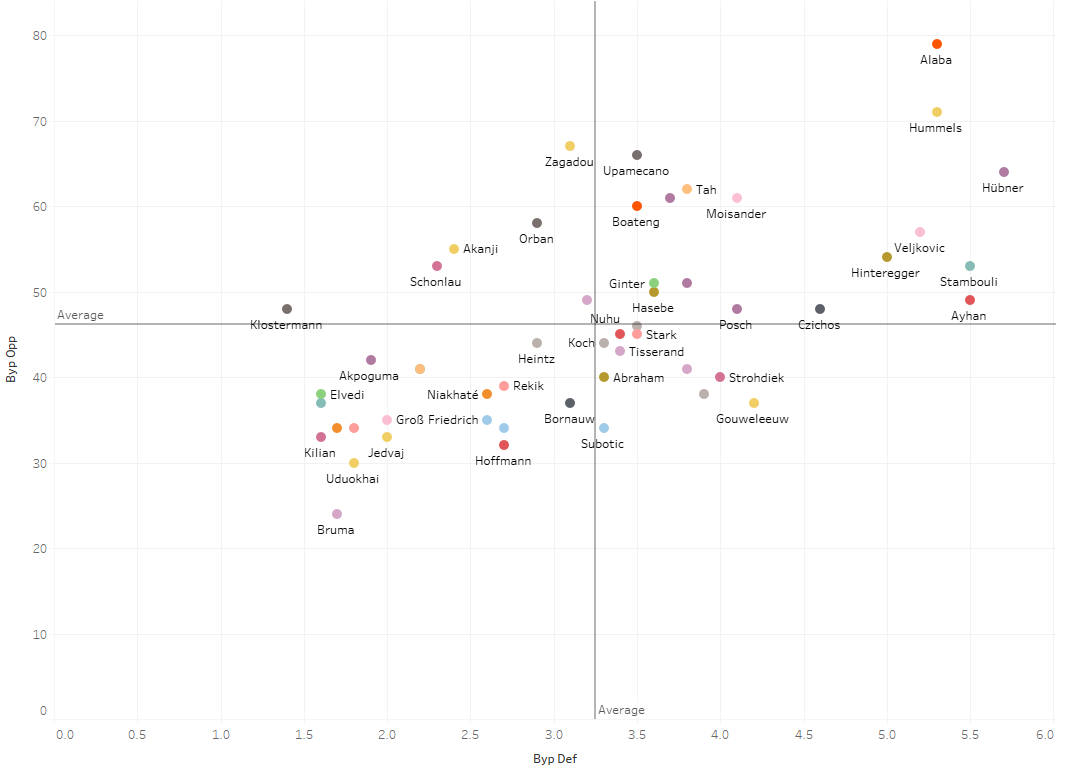 Data Analysis - Packing in the Bundesliga