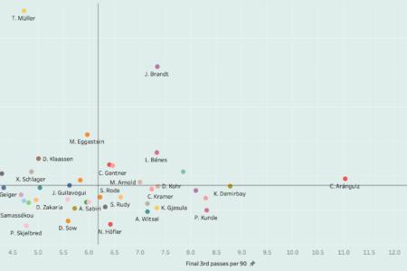 Finding the best central midfielders in Bundesliga - data analysis statistics