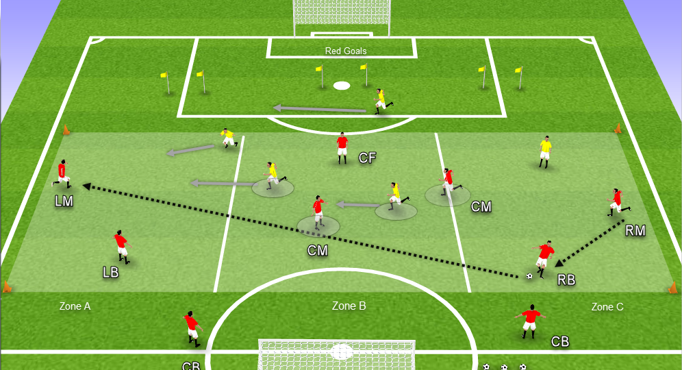 Coaching: exploiting the weak side - tactics