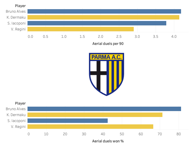 roberto-d'aversa-parma-2019-20-tactical-analysis-tactics