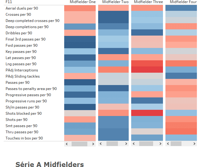 Analysing midfield playing styles in South America - data analysis statistics