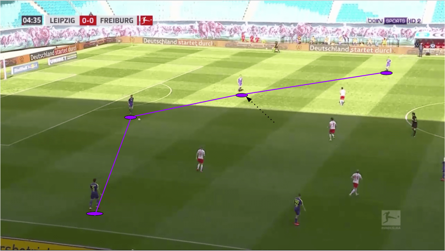 Bundesliga 2019/20: RB Leipzig vs SC Freiburg - tactical analysis tactics