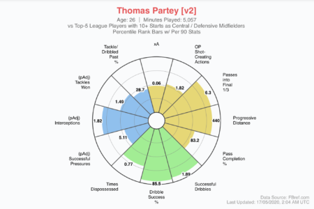 Thomas Partey 2019/20 - scout report - tactical analysis tactics
