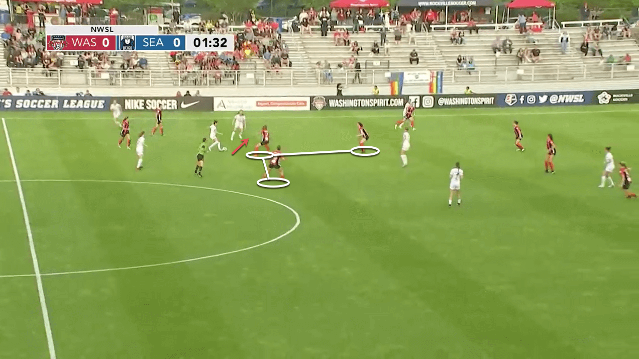 Washington Spirit - OL Reign Opposition Analysis - scout report - tactical analysis tactics