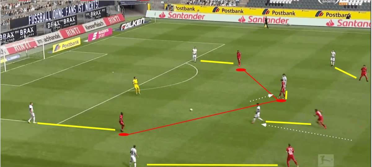 Bundesliga 2019/20 - Borussia Monchengladbach vs Bayer Leverkusen - tactical analysis tactics