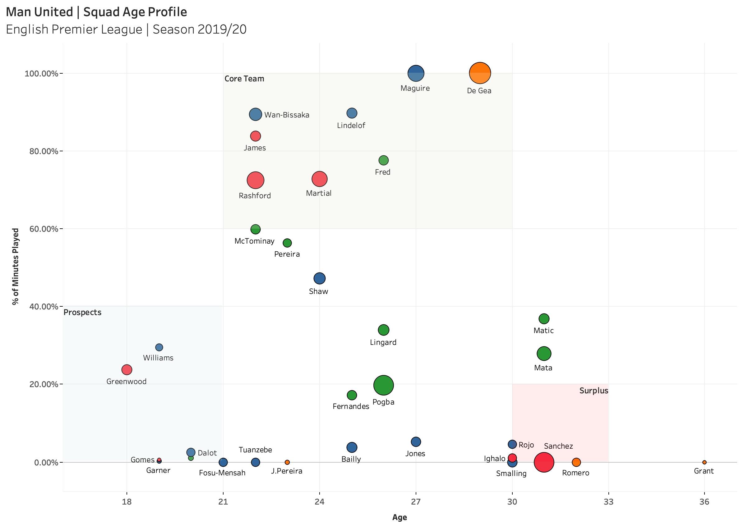 Man United's transfer policy - Data Analysis statistics