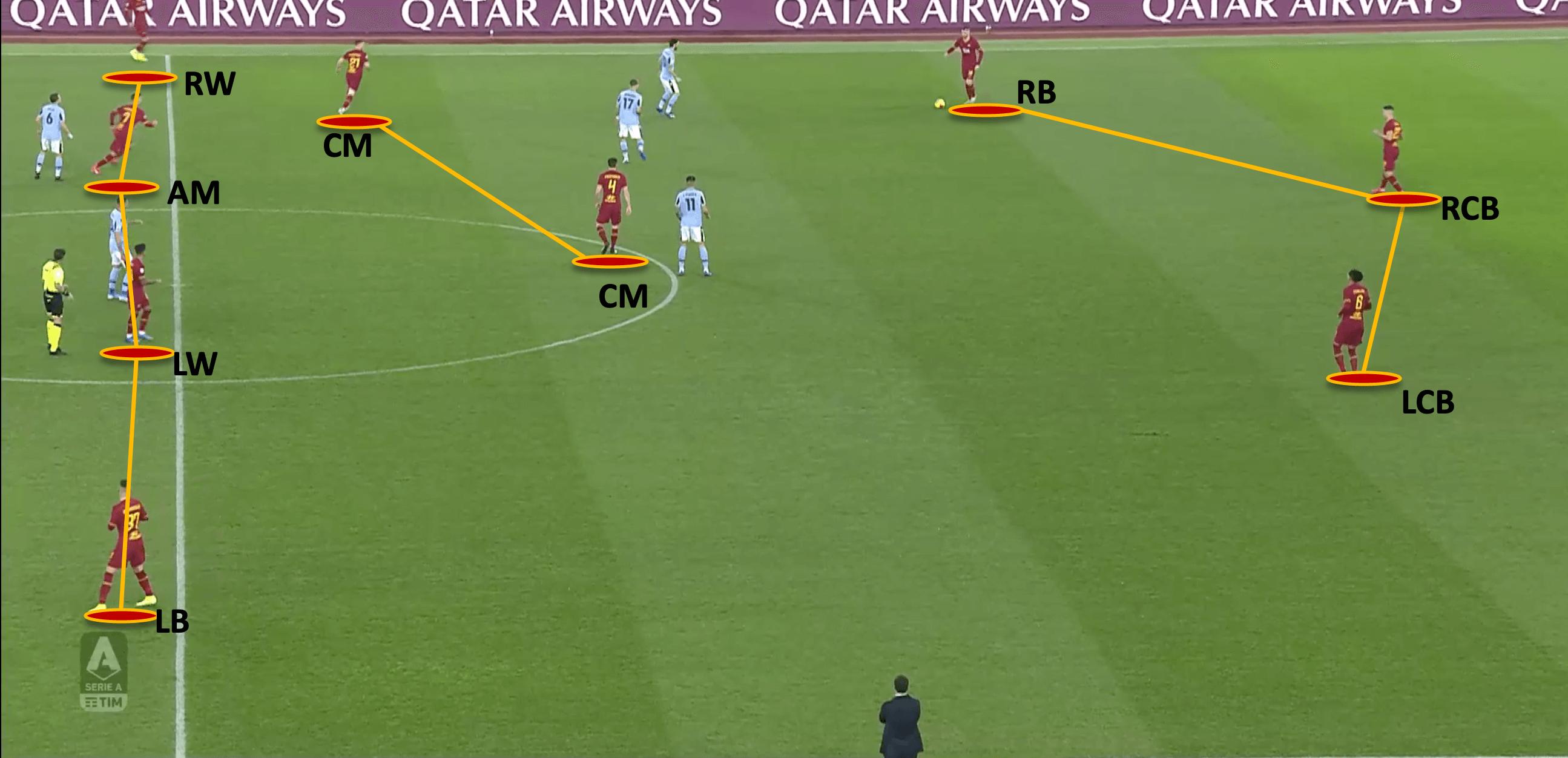 Paulo Fonseca at Roma 2019/20 - tactical analysis tactics