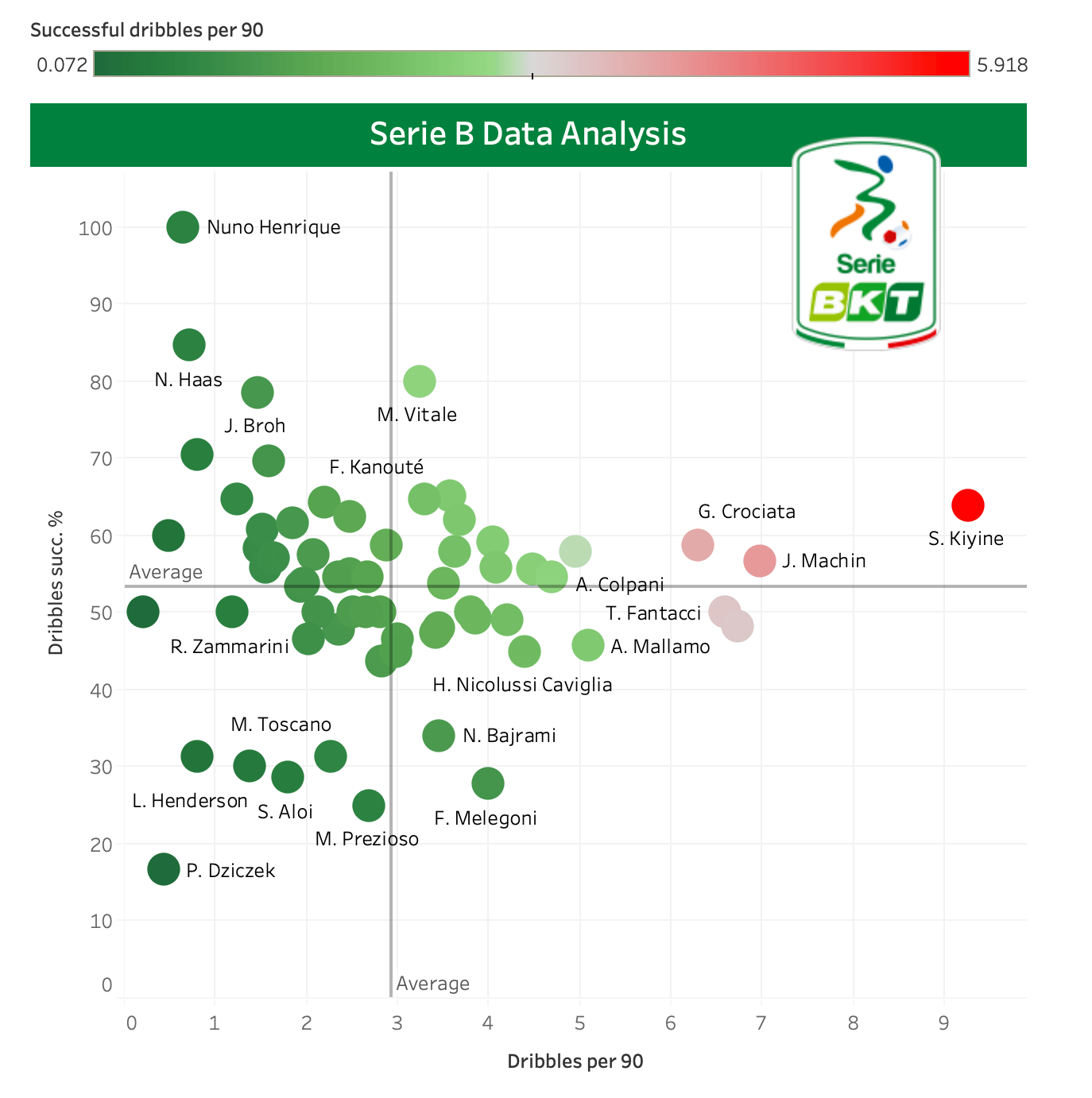 Finding the best central midfielders in Serie B - data analysis statistics