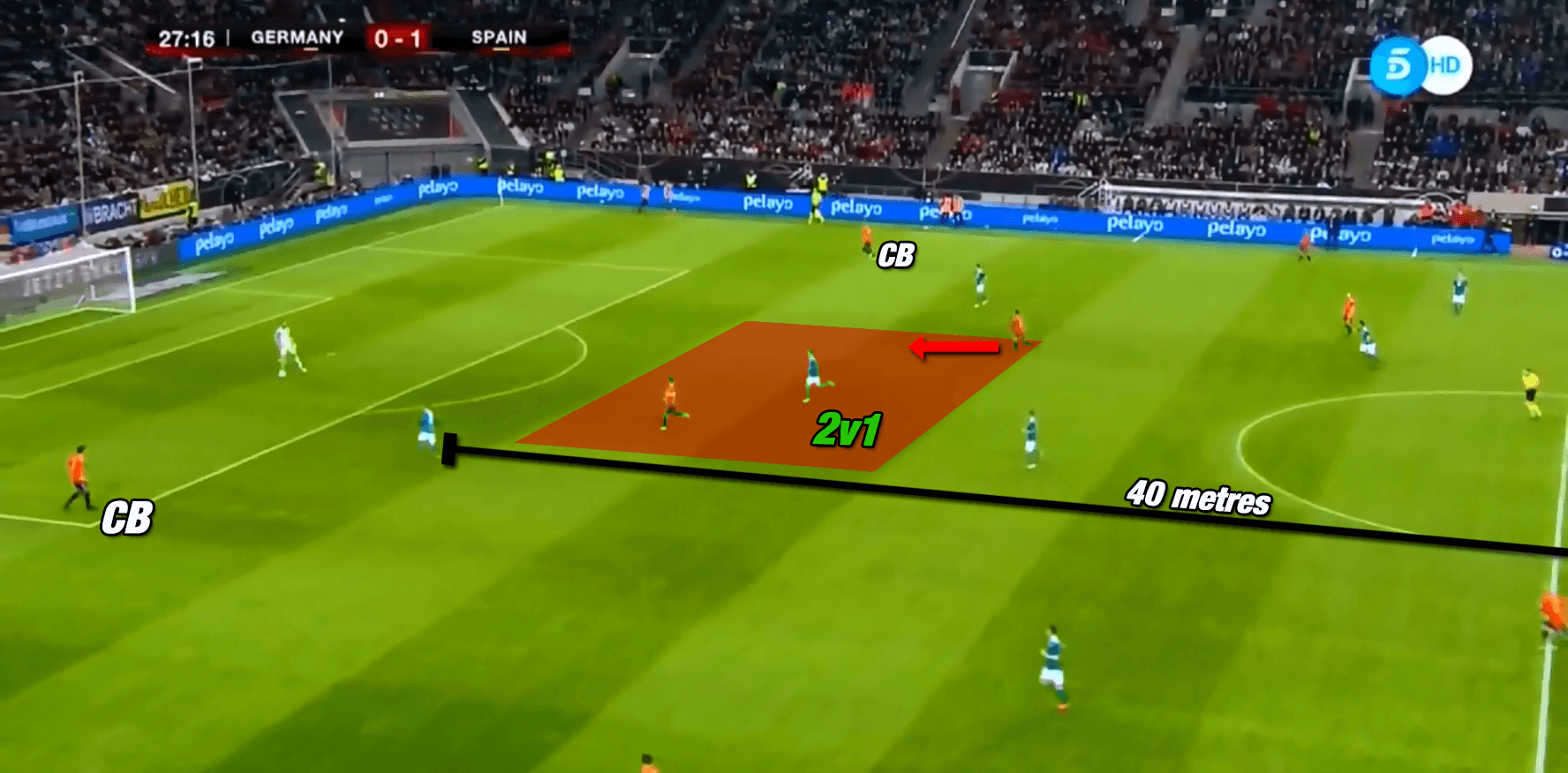 Tactical Theory: How to exploit opposition pressing triggers during build-up play - tactical analysis tactics