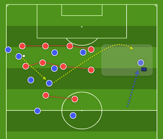 Coaching: exploiting the weak side - tactics