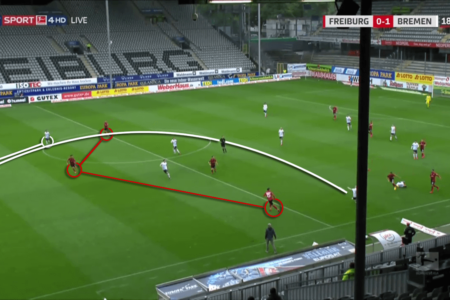 Bundesliga 2019/20: Freiburg vs Werder Bremen - tactical analysis tactics