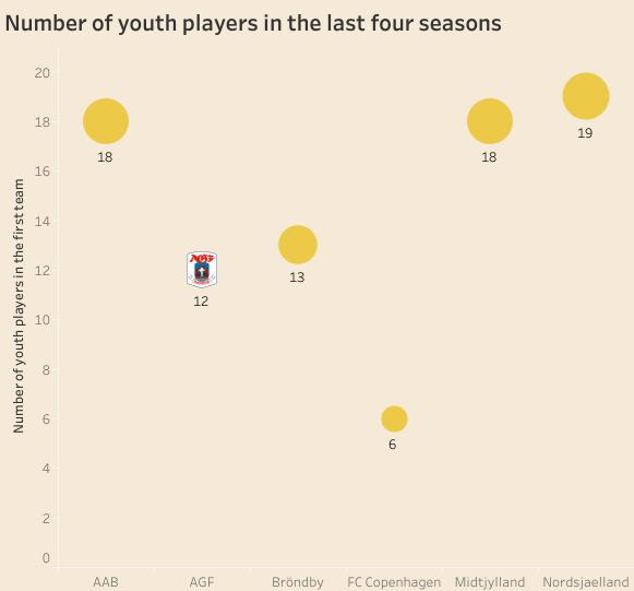 Aarhus GF: A small club recruitment - data analysis statistics
