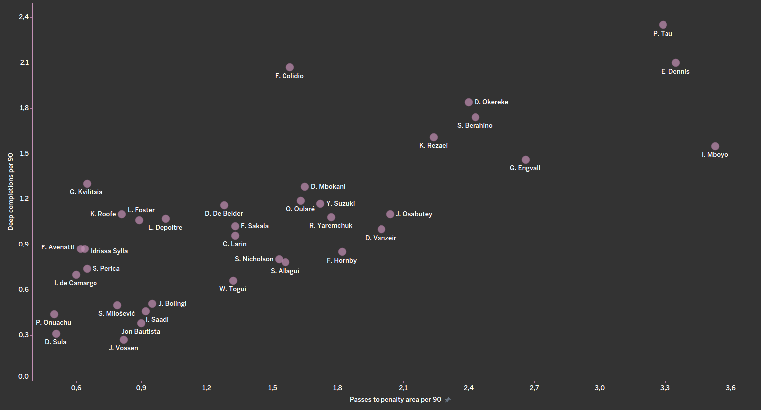 Finding the best forwards in Belgian Pro League - data analysis statistics