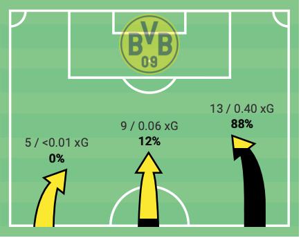 Bundesliga 2019/20 : Wolfsburg vs Borussia Dortmund - tactical analysis tactics