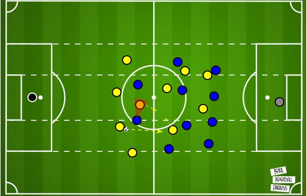 transferring basketball concepts into football tactical analysis tactics