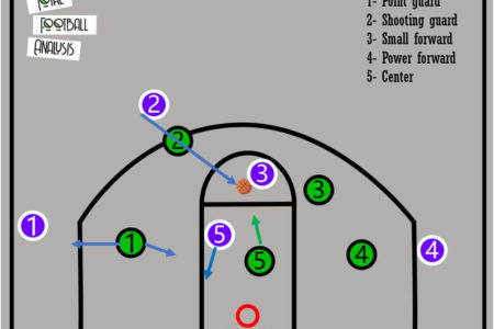 transferring basketball concepts into football tactical analysis tactics