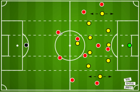 Bundesliga 2019/20: Borussia Dortmund vs Bayern Munich - tactical analysis tactics