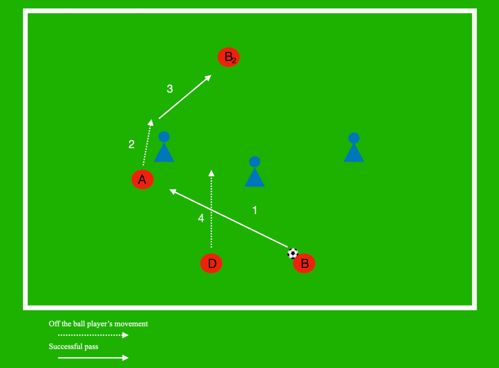 Coaching: Playing between the lines tactical analysis tactics