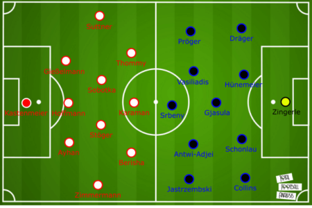 Bundesliga 2019/20: Fortuna Dusseldorf vs Paderborn - tactical analysis tactics
