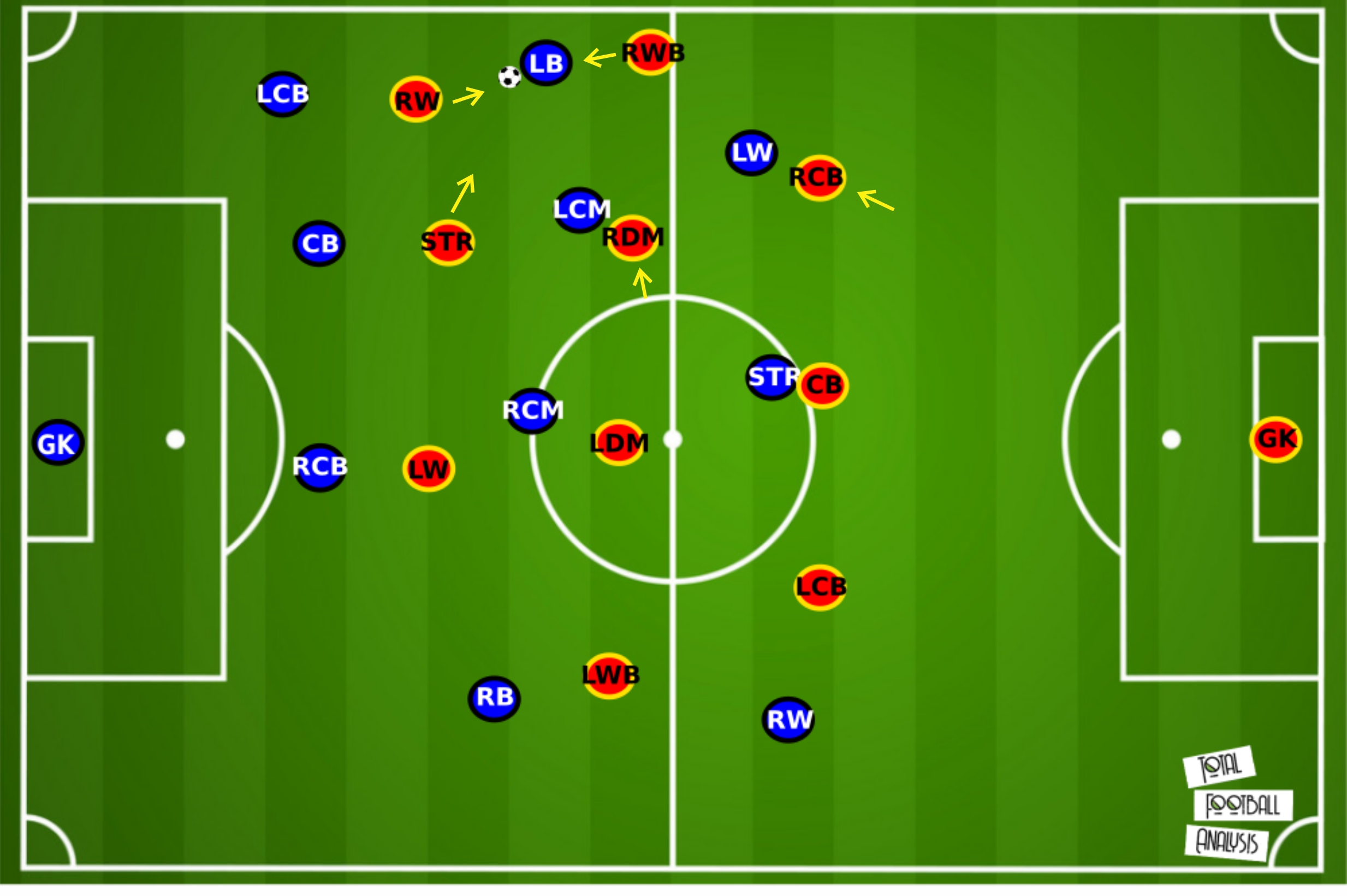 Philippe Montanier at Lens 2019/20 - tactical analysis tactics