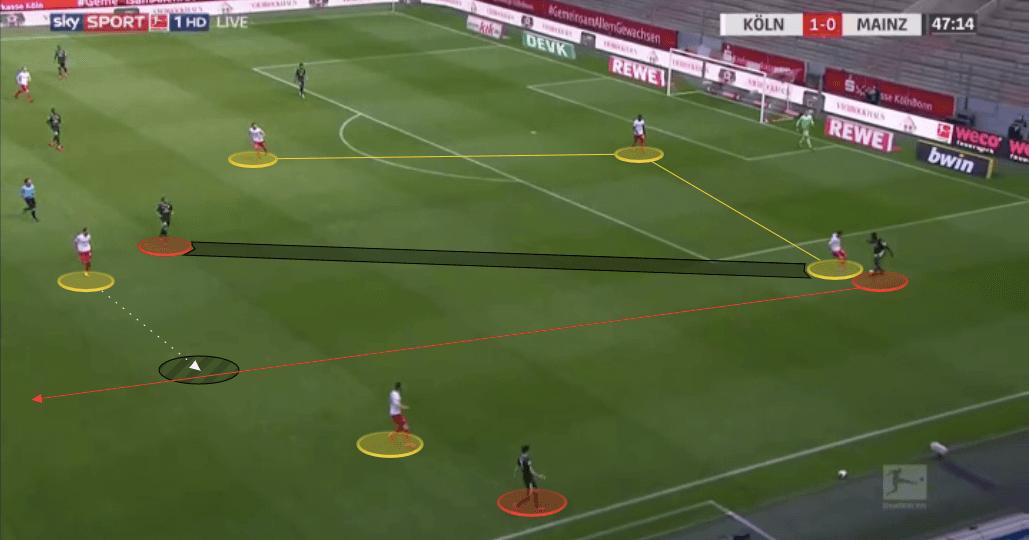 Bundesliga 2019/20: Koln vs Mainz - tactical analysis tactics