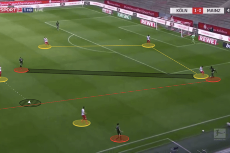 Bundesliga 2019/20: Koln vs Mainz - tactical analysis tactics