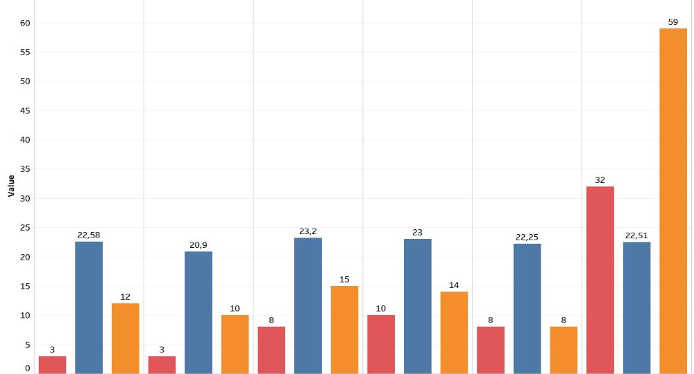 Austria Vienna - Recruitment analysis statistics