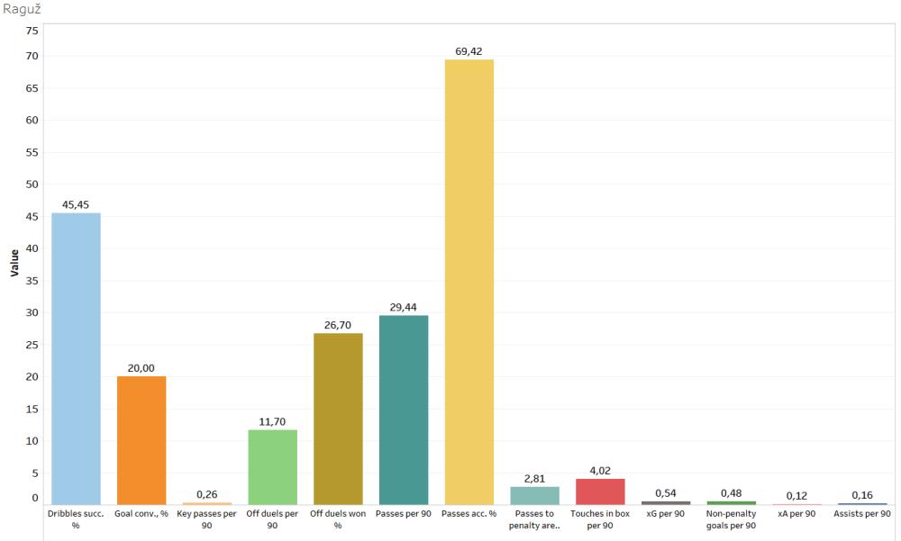 Finding the best strikers of Austria - data analysis statistics