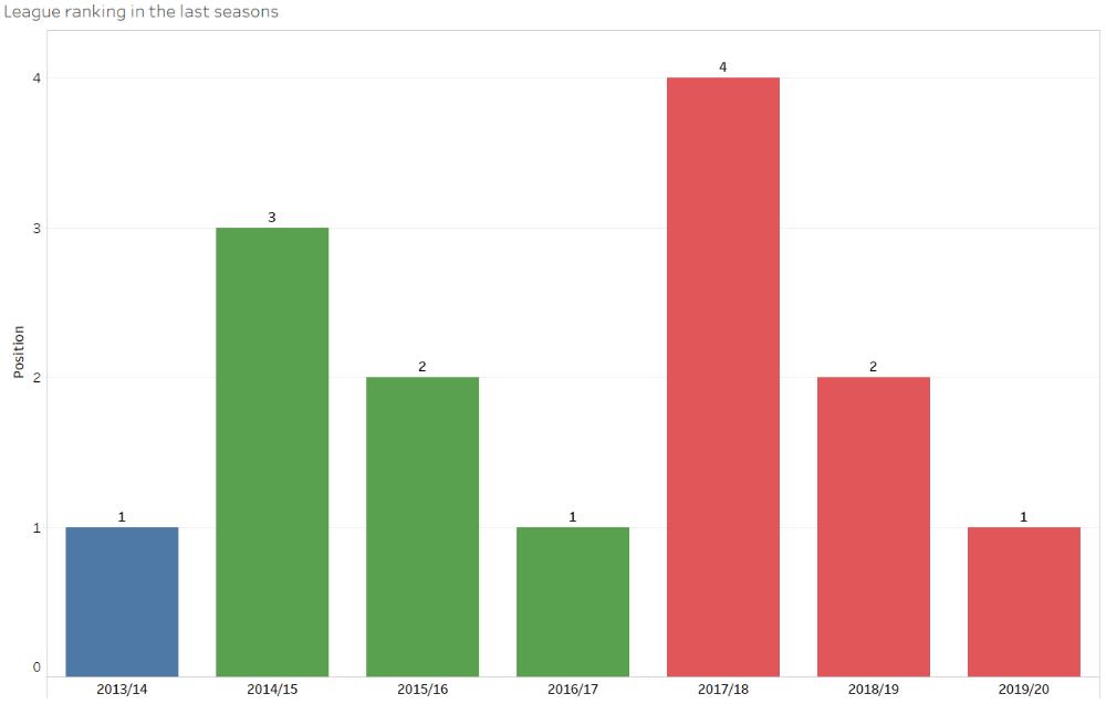 LASK Linz - Recruitment analysis statistics