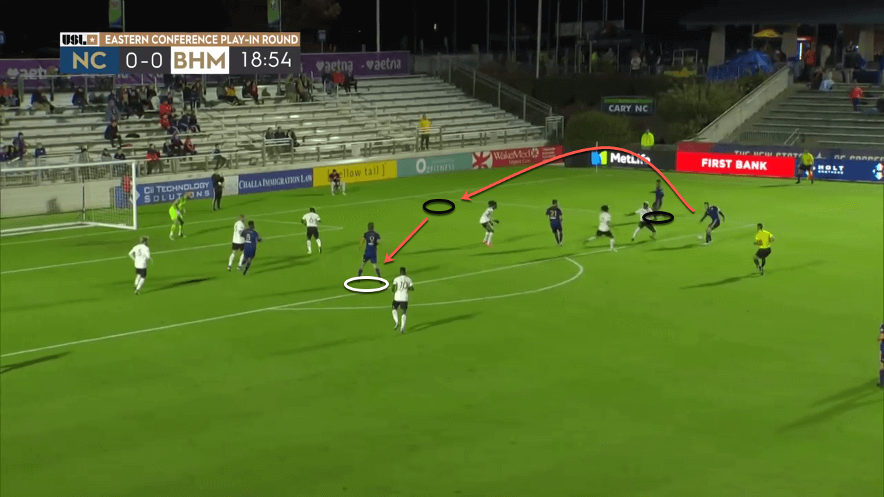 USL: North Carolina FC 2020 Season Preview - scout report - tactical analysis tactics