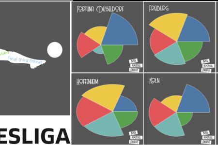 Bundesliga 2019/20: The Bundesliga Preview Part 2 - tactical analysis tactics