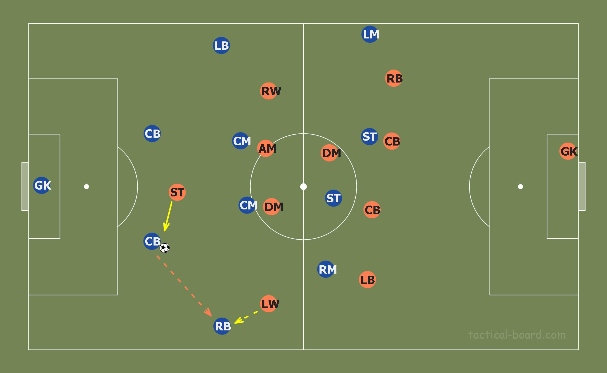 Christophe Pelissier at Lorient 2019/20 - tactical analysis tactics