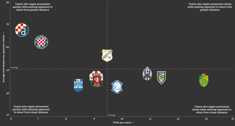 Croatian First League 1.HNL - data analysis statistics