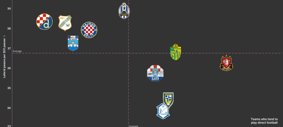 Croatian league 1.HNL - data analysis statistics