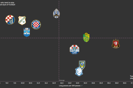 Croatian league 1.HNL - data analysis statistics