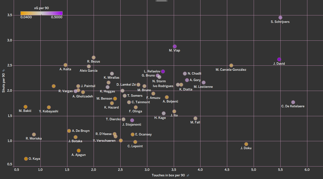 Finding the best offensive midfielders from Belgian Pro League - data analysis statistics